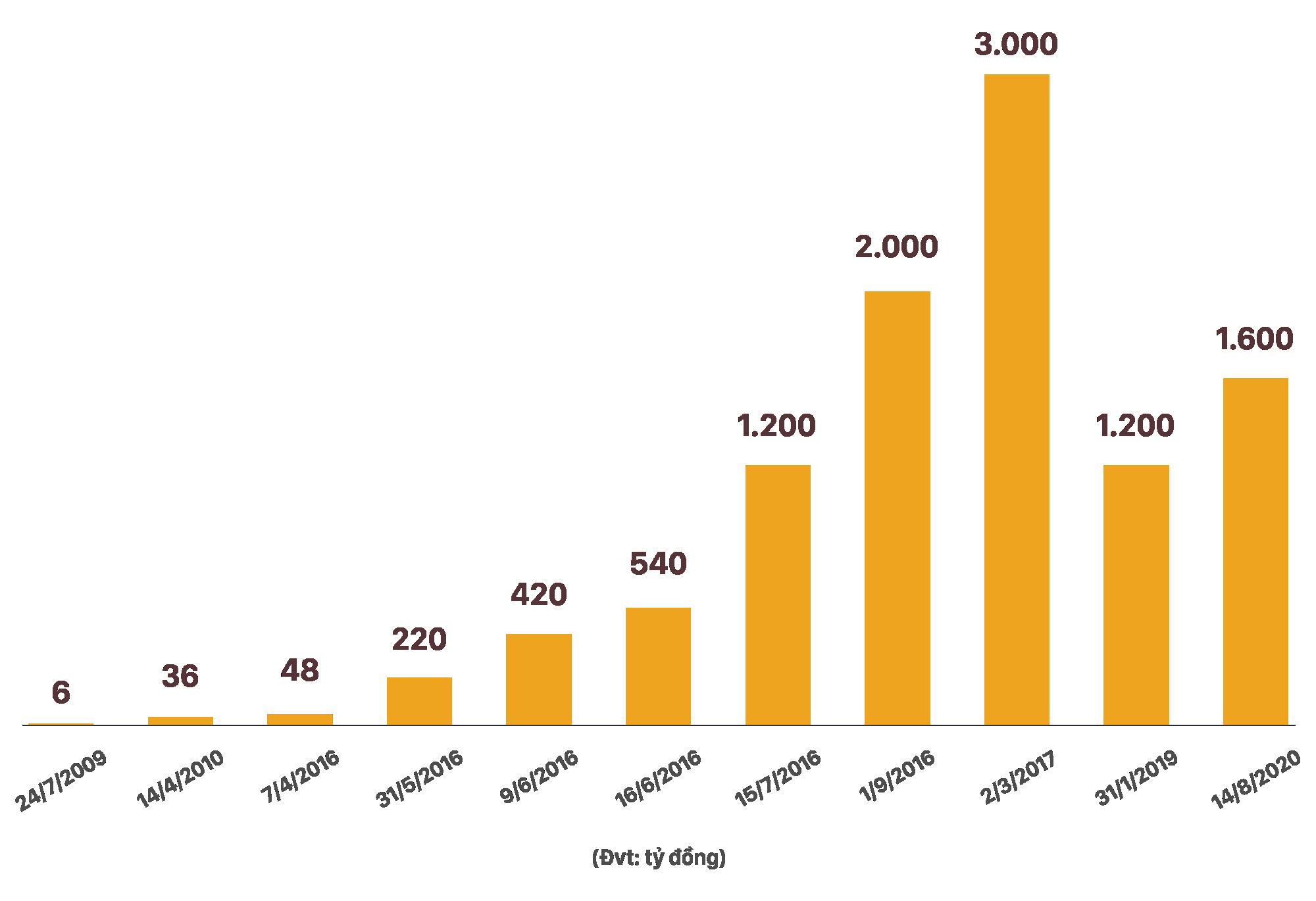 Hành trình tăng vốn lên nghìn tỷ đồng của doanh nghiệp môi giới BĐS sắp lên sàn - Ảnh 2.