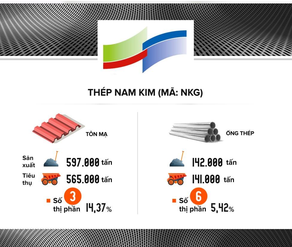 Nam Kim: Lợi nhuận quý IV cao gấp 21 lần cùng kỳ - Ảnh 3.