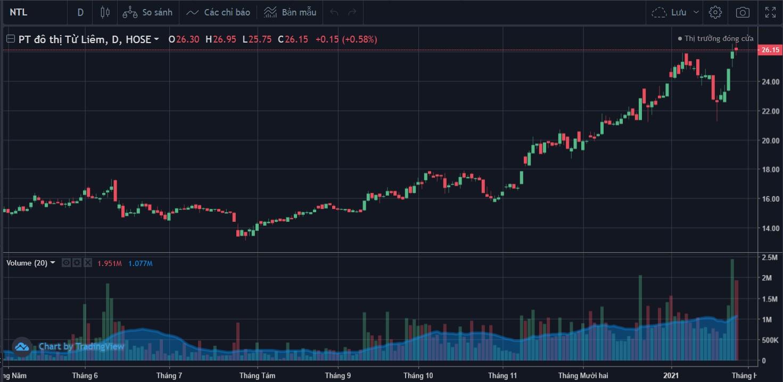 Cổ phiếu tâm điểm ngày 28/1: PNJ, NTL, VNP - Ảnh 1.