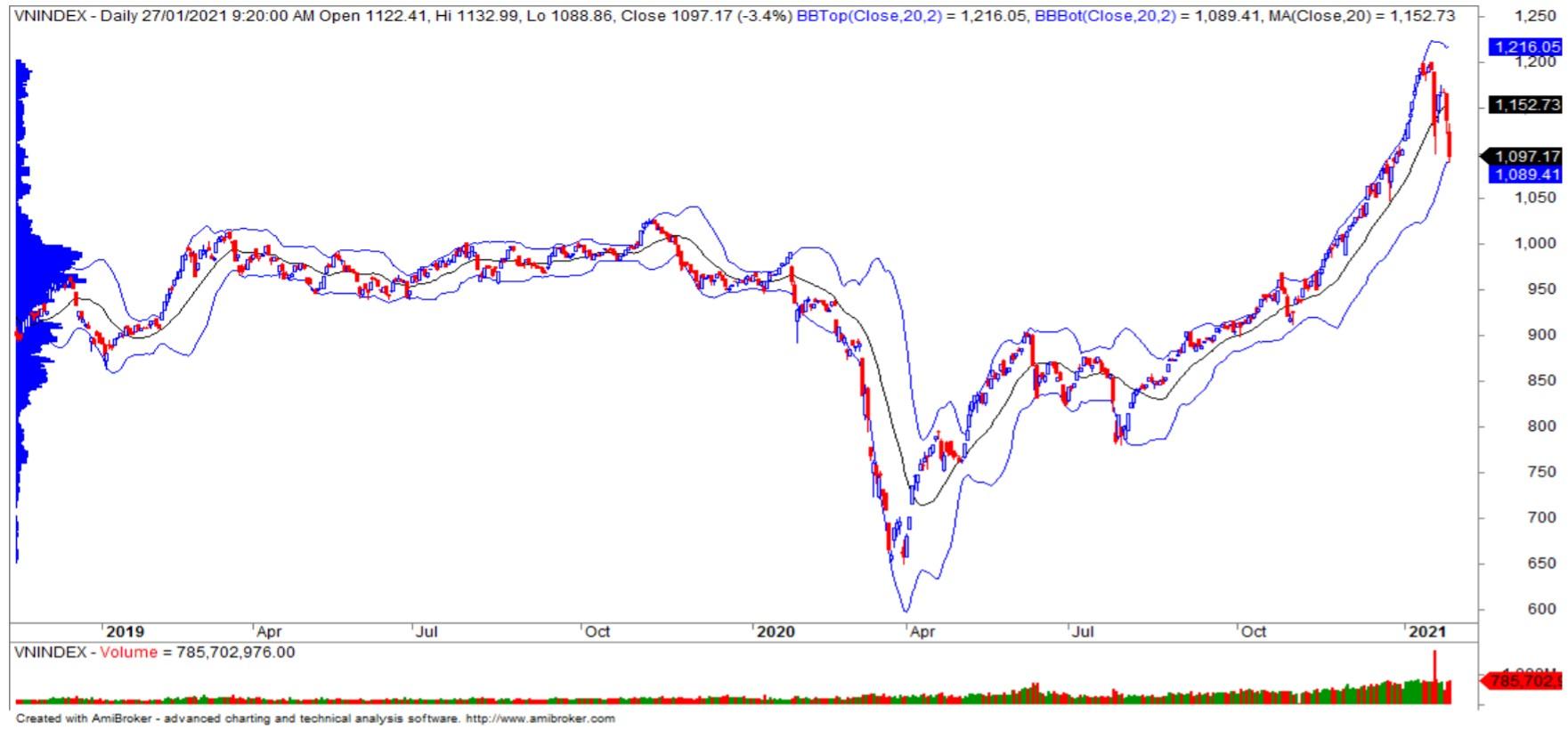 Nhận định thị trường chứng khoán ngày 28/1: VN-Index giảm tiếp về ngưỡng 1.080 điểm? - Ảnh 1.