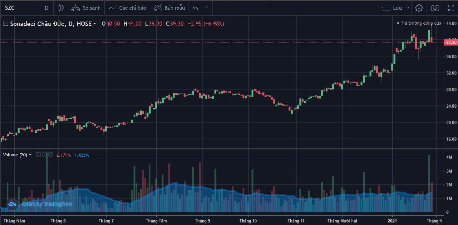 Cổ phiếu tâm điểm ngày 29/1: ACB, SZC, GKM - Ảnh 2.