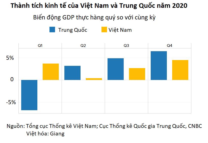 CNBC: Không phải Trung Quốc, Việt Nam mới là nền kinh tế hàng đầu/ mạnh mẽ nhất châu Á trong đại dịch - Ảnh 2.