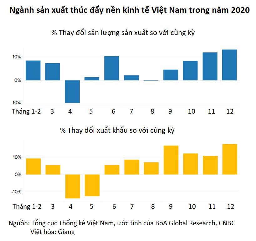 CNBC: Không phải Trung Quốc, Việt Nam mới là nền kinh tế hàng đầu/ mạnh mẽ nhất châu Á trong đại dịch - Ảnh 3.