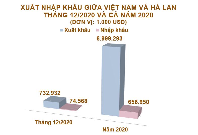 Xuất nhập khẩu Việt Nam và Hà Lan tháng 12/2020: Cả năm xuất siêu hơn 6,3 tỷ USD - Ảnh 2.