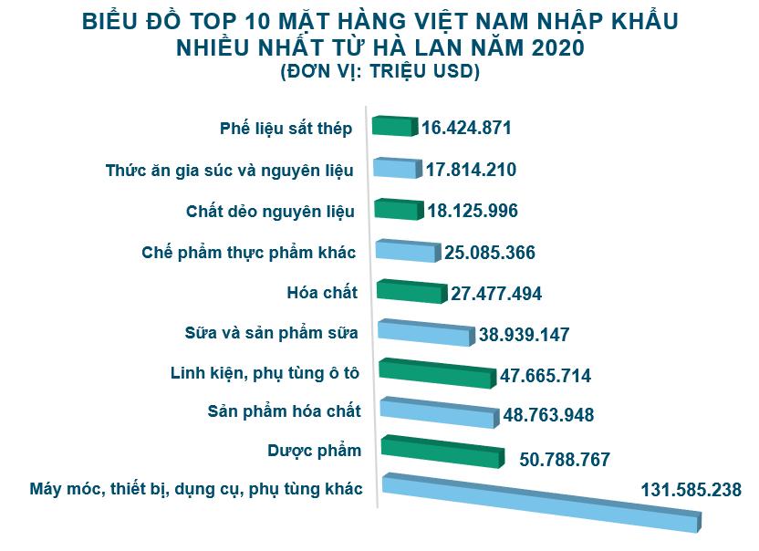 Xuất nhập khẩu Việt Nam và Hà Lan tháng 12/2020: Cả năm xuất siêu hơn 6,3 tỷ USD - Ảnh 5.