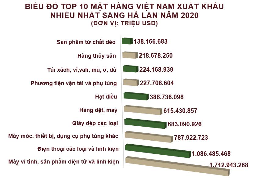 Xuất nhập khẩu Việt Nam và Hà Lan tháng 12/2020: Cả năm xuất siêu hơn 6,3 tỷ USD - Ảnh 3.