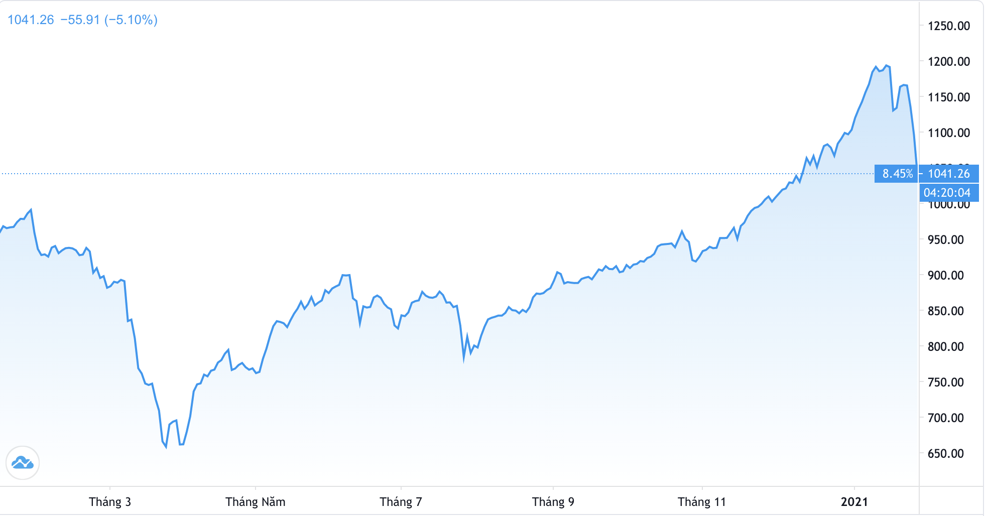 Chuyên gia Nguyễn Trí Hiếu: Nhà đầu tư cẩn trọng khả năng tồn tại bong bóng thị trường chứng khoán và Bitcoin - Ảnh 1.