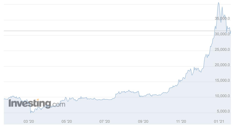 Chuyên gia Nguyễn Trí Hiếu: Nhà đầu tư cẩn trọng khả năng tồn tại bong bóng thị trường chứng khoán và Bitcoin - Ảnh 2.