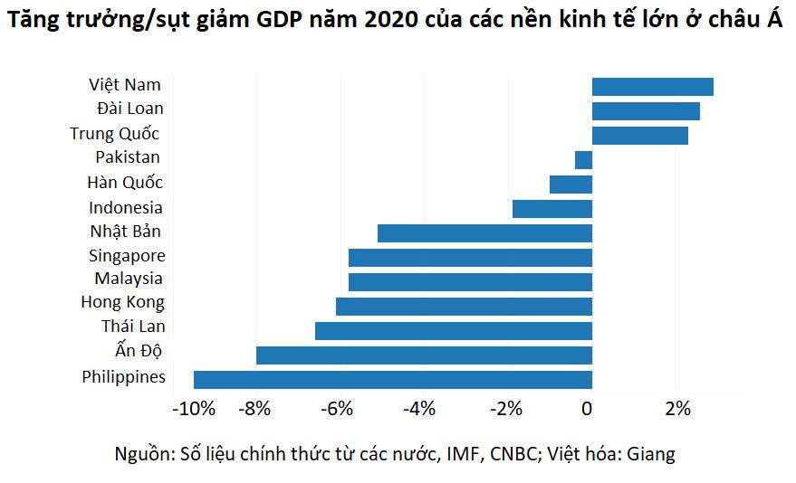 CNBC: Không phải Trung Quốc, Việt Nam mới là nền kinh tế hàng đầu/ mạnh mẽ nhất châu Á trong đại dịch - Ảnh 1.