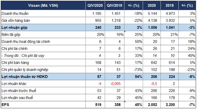 Tiết giảm chi phí quản lý doanh nghiệp giúp lợi nhuận của Vissan tăng 45% trong quý IV - Ảnh 3.