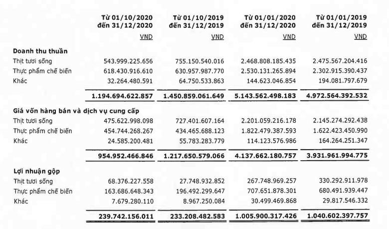 Tiết giảm chi phí quản lý doanh nghiệp giúp lợi nhuận của Vissan tăng 45% trong quý IV - Ảnh 2.