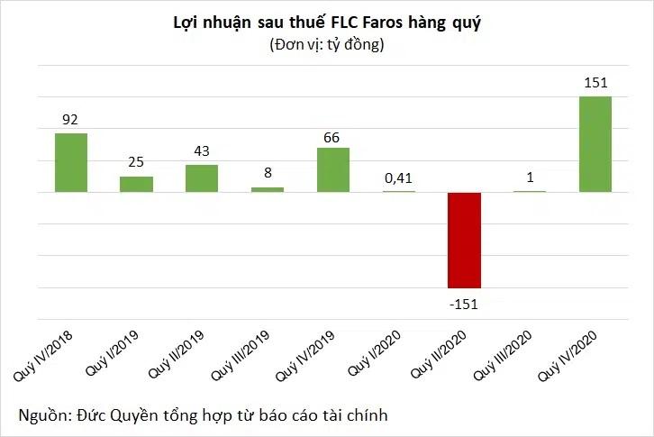FLC Faros báo lãi gấp đôi cùng kỳ, ROS vẫn dư bán sàn 40 triệu đơn vị - Ảnh 2.