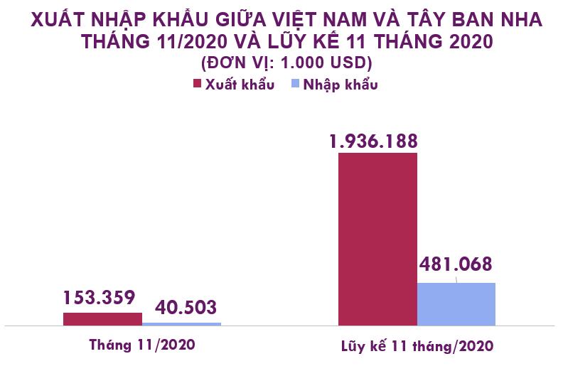 Xuất nhập khẩu Việt Nam và Tây Ban Nha tháng 11/2020: Nhập khẩu nguyên phụ liệu dược phẩm tăng 313% - Ảnh 2.