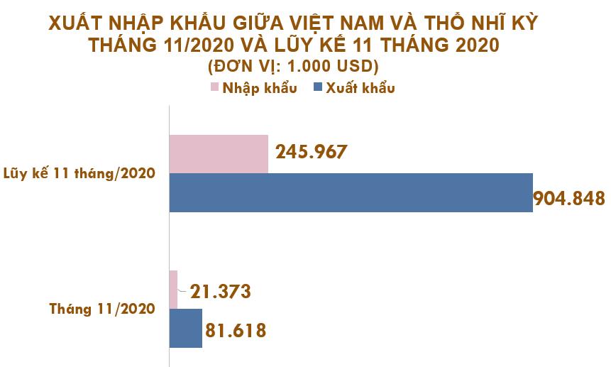 Xuất nhập khẩu Việt Nam và Thổ Nhĩ Kỳ tháng 11/2020: Kim ngạch hai chiều gần 103 triệu USD - Ảnh 2.