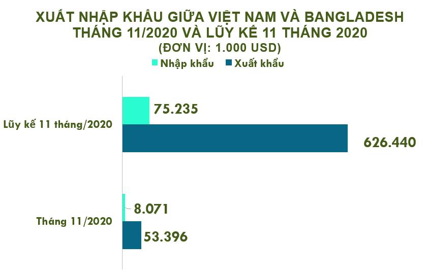 Xuất nhập khẩu Việt Nam và Bangladesh tháng 11/2020: Xuất siêu hơn 45 triệu USD - Ảnh 2.