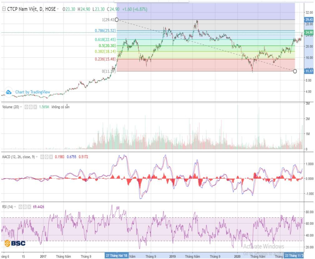 Cổ phiếu tâm điểm ngày 4/1: DCM, ANV, BWE - Ảnh 1.