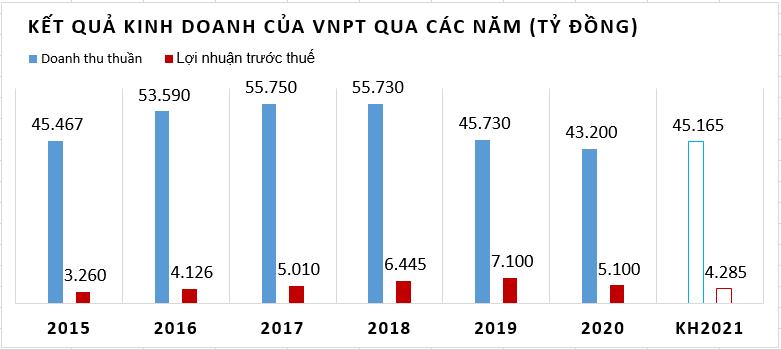 VNPT kỳ vọng lãi hơn 4.200 tỷ đồng năm 2021 - Ảnh 2.