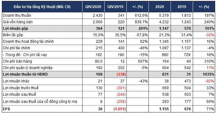 CII vượt xa kế hoạch năm nhờ doanh thu đột biến từ kinh doanh bất động sản - Ảnh 2.
