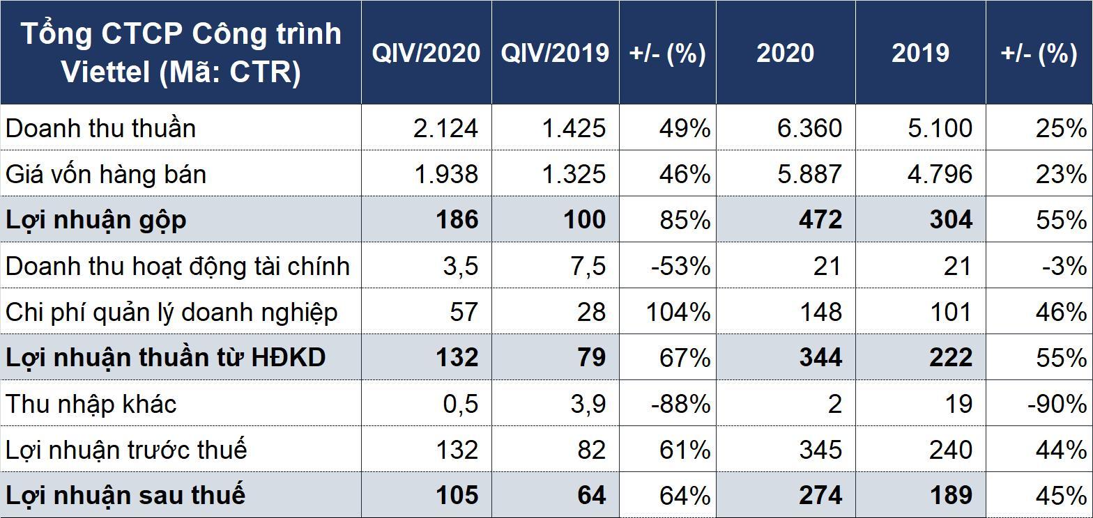 Công trình Viettel báo lãi sau thuế năm 2020 cao kỷ lục - Ảnh 1.