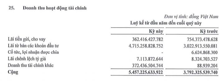 FLC lãi hơn 4.700 tỷ đồng từ đầu tư chứng khoán - Ảnh 2.