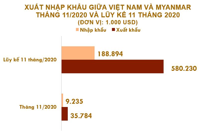 Xuất nhập khẩu Việt Nam và Myanmar tháng 11/2020: Xuất khẩu sắt thép các loại tăng 773% - Ảnh 2.