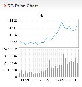Giá thép xây dựng hôm nay 4/1: Tiếp tục tăng trong giao dịch đầu tuần - Ảnh 2.