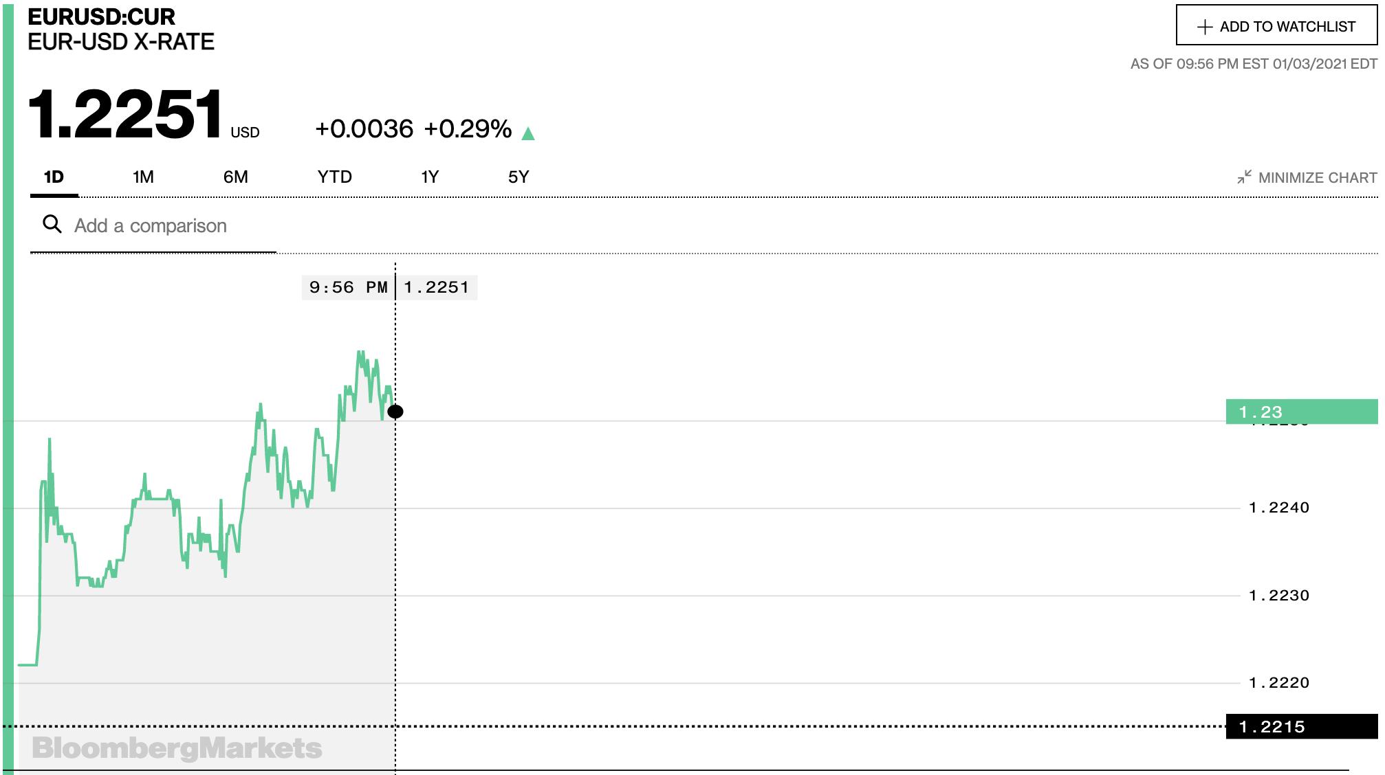 Tỷ giá euro hôm nay 4/1: Tỷ giá euro đồng loạt giảm tại các ngân hàng ngày đầu tuần - Ảnh 2.