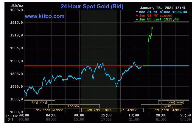 Giá vàng hôm nay 4/1: Mở phiên đầu tuần, vàng tăng lên 1.913 USD/ounce  - Ảnh 1.