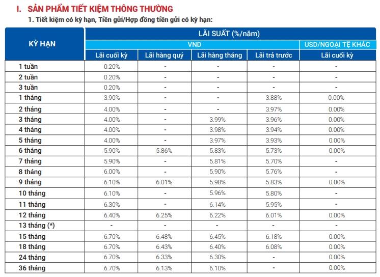Lãi suất ngân hàng VietBank tháng 1/2021 cao nhất là 7%/năm - Ảnh 1.