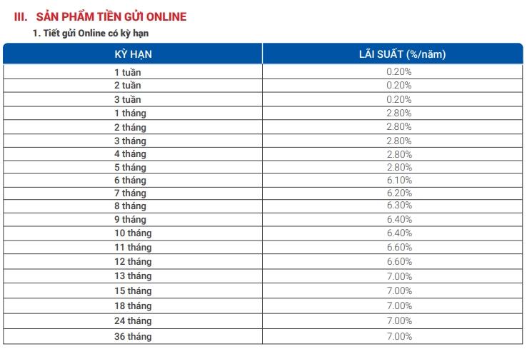 Lãi suất ngân hàng VietBank tháng 1/2021 cao nhất là 7%/năm - Ảnh 2.