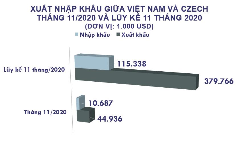 Xuất nhập khẩu Việt Nam và Czech tháng 11/2020: Kim ngạch hai chiều gần 57 triệu USD - Ảnh 2.