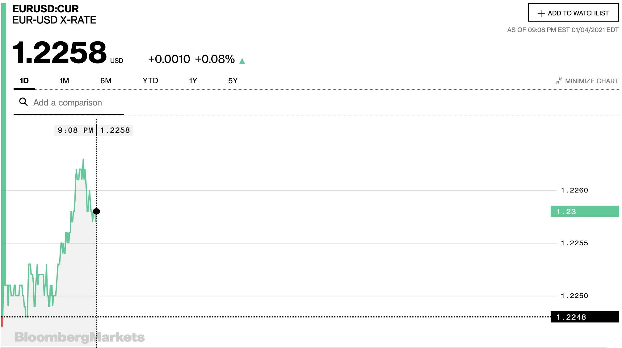 Tỷ giá euro hôm nay 5/1: Xu hướng tăng chiếm ưu thế tại các ngân hàng - Ảnh 2.