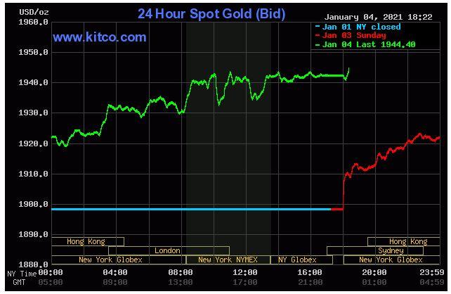 Giá vàng hôm nay 5/1: Giá vàng tăng hơn 2% khi đồng USD sụt giảm - Ảnh 1.