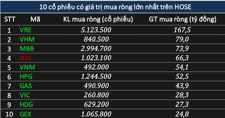 Khối ngoại mua ròng hơn 494 tỷ đồng phiên VN-Index vượt 1.130 điểm, tập trung gom 'họ Vingroup' - Ảnh 1.