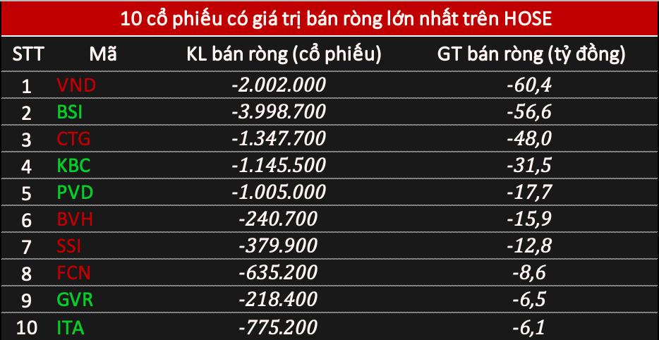 Khối ngoại mua ròng hơn 494 tỷ đồng phiên VN-Index vượt 1.130 điểm, tập trung gom 'họ Vingroup' - Ảnh 2.