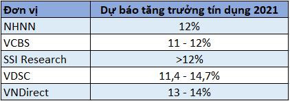 Kịch bản nào cho lợi nhuận và nợ xấu ngành ngân hàng năm 2021? - Ảnh 2.