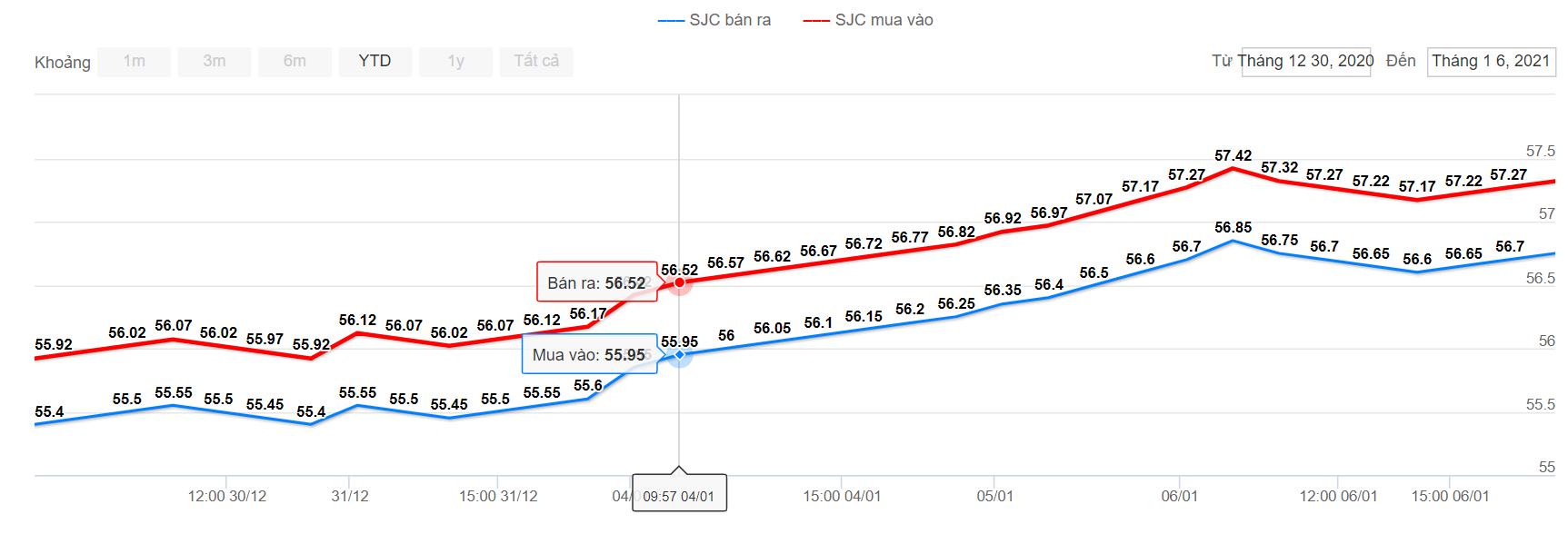 Giá vàng SJC tăng hơn 1 triệu đồng/lượng sau ba phiên tăng liên tiếp  - Ảnh 1.