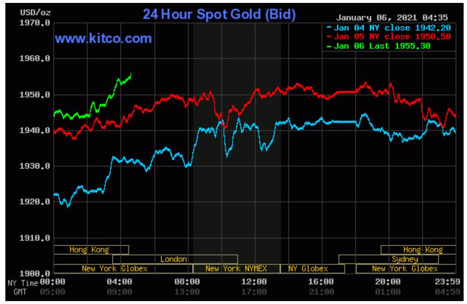 Giá vàng SJC tăng hơn 1 triệu đồng/lượng sau ba phiên tăng liên tiếp  - Ảnh 2.