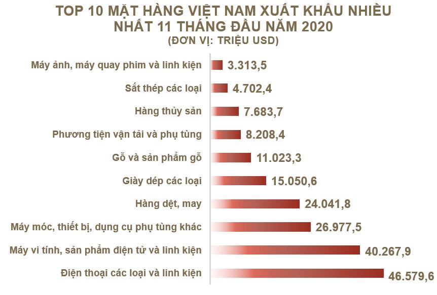 Top 10 mặt hàng Việt Nam xuất khẩu nhiều nhất tháng 11/2020 - Ảnh 2.