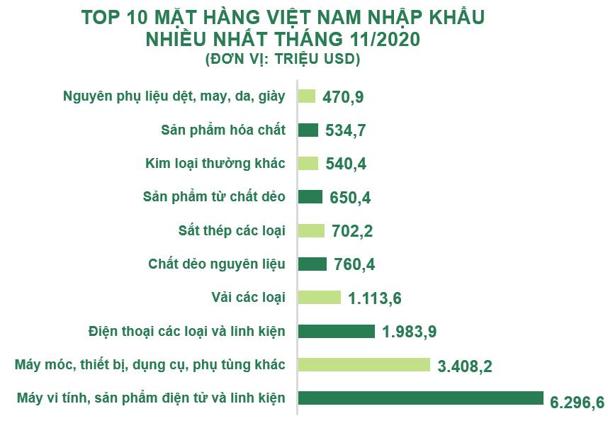 Top 10 mặt hàng Việt Nam nhập khẩu nhiều nhất tháng 11/2020 - Ảnh 1.