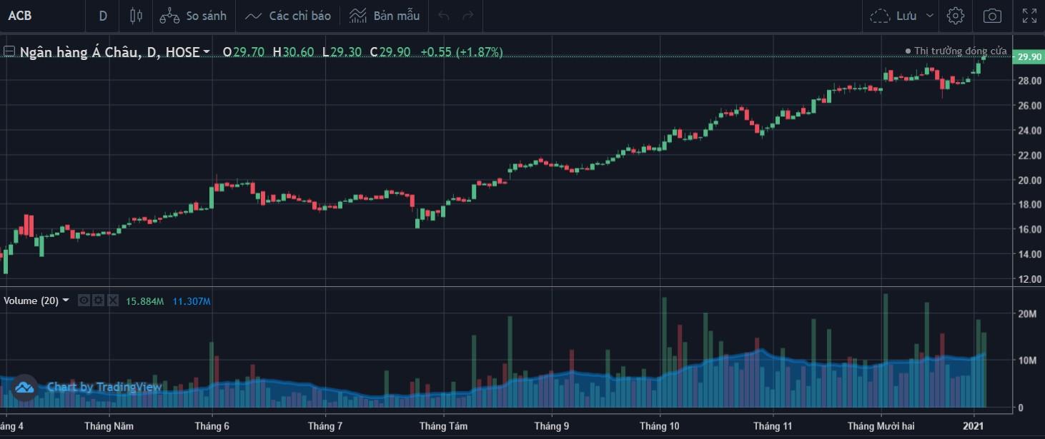 Cổ phiếu tâm điểm ngày 7/1: ACB, MPC, PET - Ảnh 1.