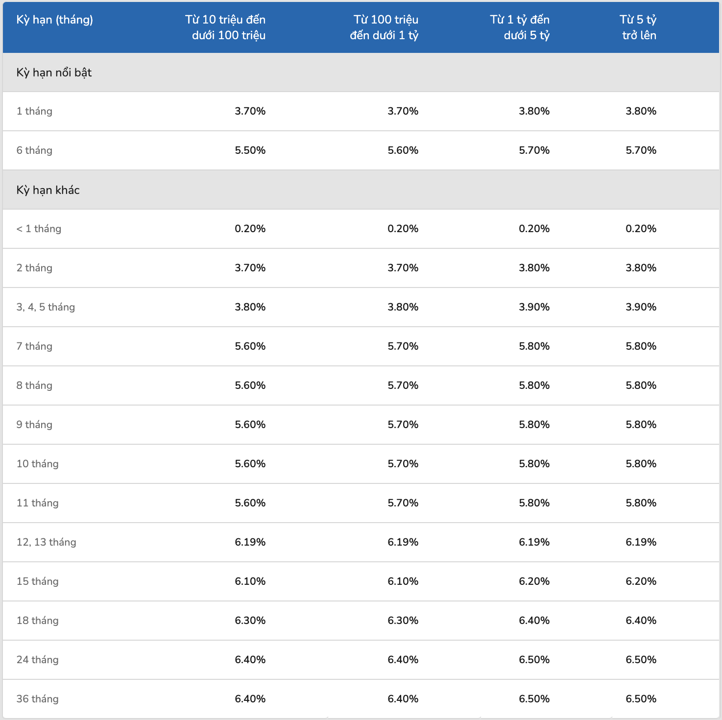 Lãi suất ngân hàng ACB cao nhất tháng 1/2021 là bao nhiêu? - Ảnh 2.