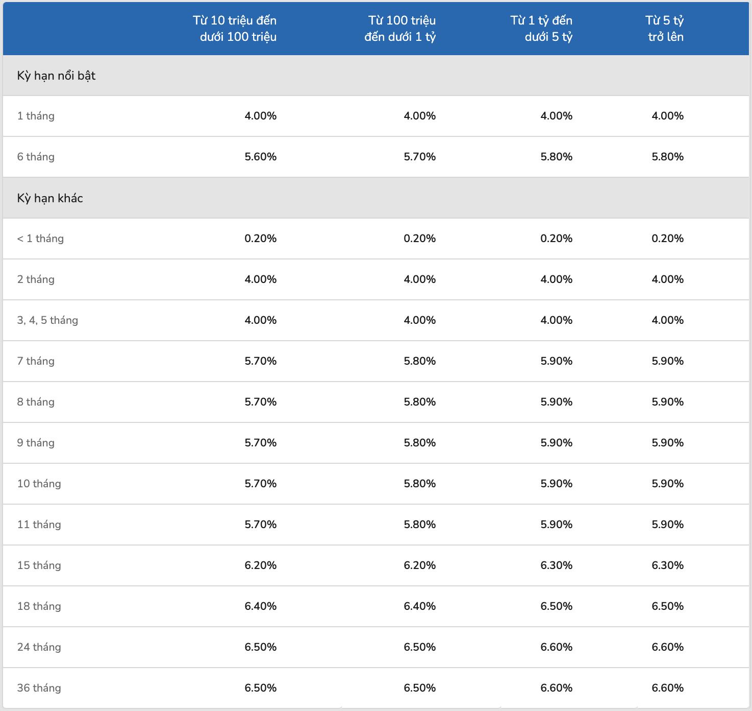 Lãi suất ngân hàng ACB cao nhất tháng 1/2021 là bao nhiêu? - Ảnh 3.