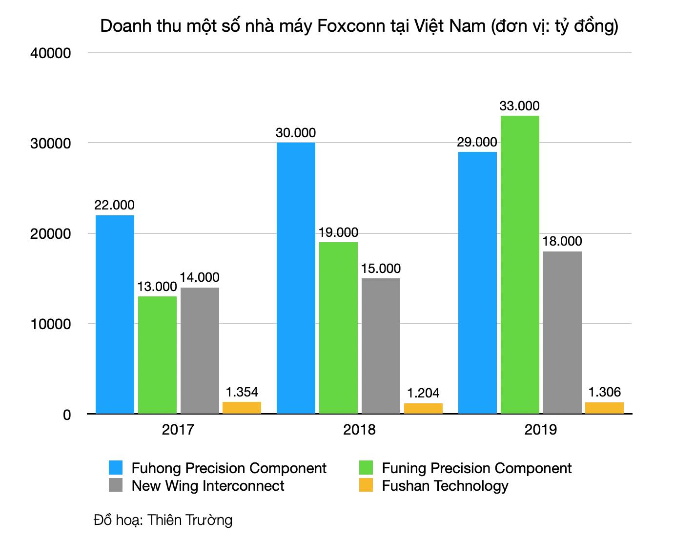 Cứ hai năm lại có một nhà máy được mở mới, hệ sinh thái Foxconn đang 'bành trướng' như thế nào tại Việt Nam? - Ảnh 2.