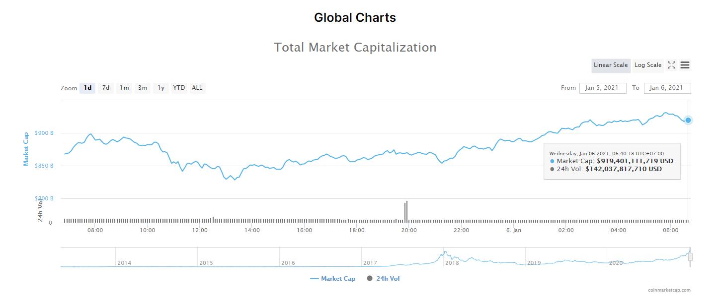 Tổng giá trị thị trường tiền kĩ thuật số và khối lượng giao dịch ngày 6/1/21. (Nguồn: CoinMarketCap).