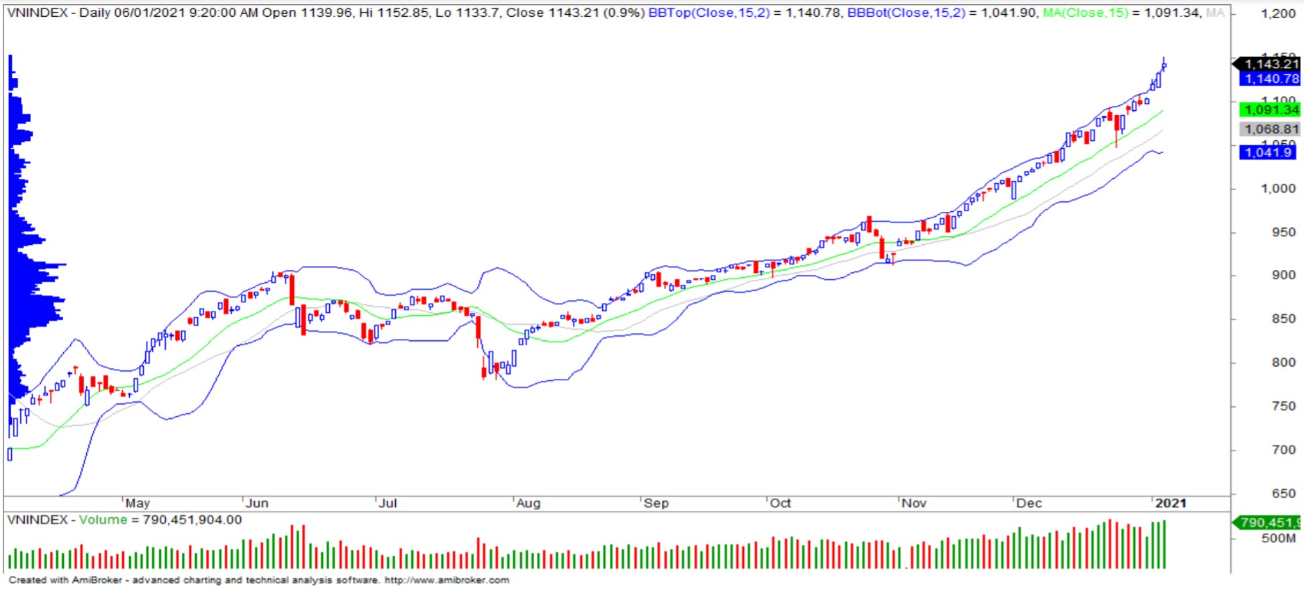 Nhận định thị trường chứng khoán ngày 7/1: Kiểm tra lại ngưỡng 1.150 điểm - Ảnh 1.