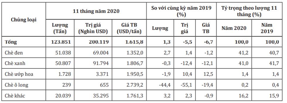 Xuất khẩu chè năm 2020 ước đạt 137.000 tấn - Ảnh 1.