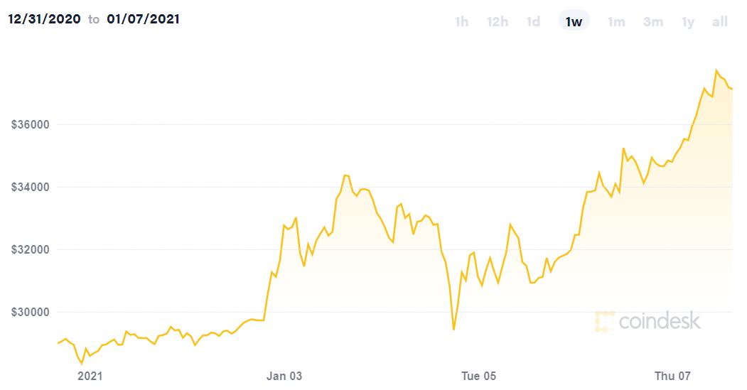 Bitcoin chạm ngưỡng 37.700 USD, thị trường tiền điện tử vượt mốc 1.000 tỷ USD - Ảnh 2.