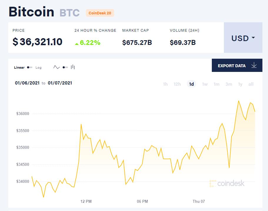 Chỉ số giá bitcoin hôm nay 7/1/21. (Nguồn: CoinDesk).
