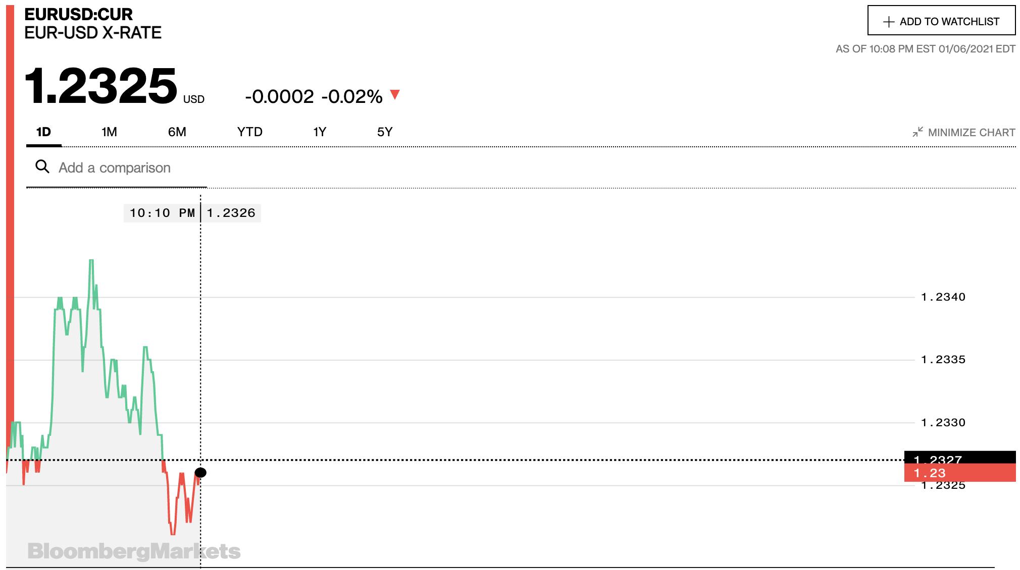 Tỷ giá euro hôm nay 7/1: Tiếp tục tăng đồng loạt tại các ngân hàng trong nước và thị trường chợ đen - Ảnh 2.